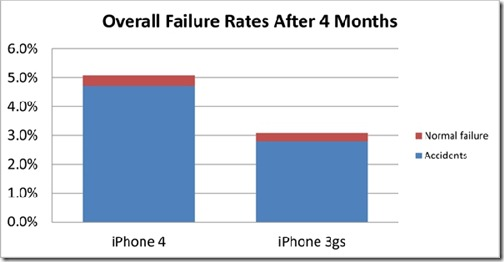Overall-iPhone-failure-rates-JPG
