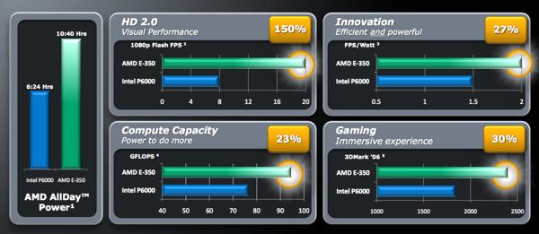 AMD Fusion Stats.png
