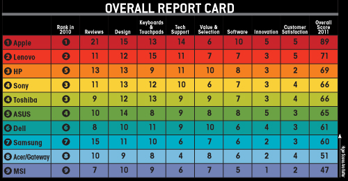 Laptop Magazine Manufacturer Ranking Chart