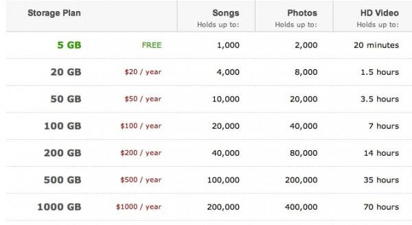 Amazon Storage Prices