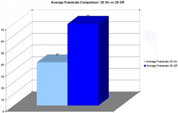 3D Gaming FPS vs. Non 3D Gaming