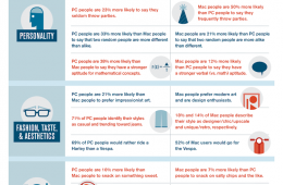 Mac vs. PC InfoGraphic Hunch