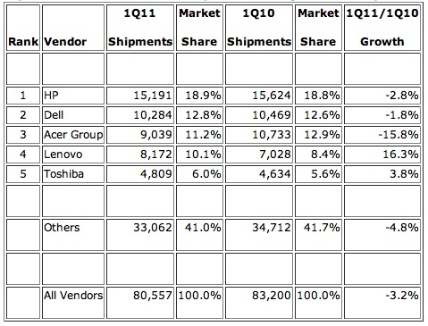 IDC Worldwide shipments
