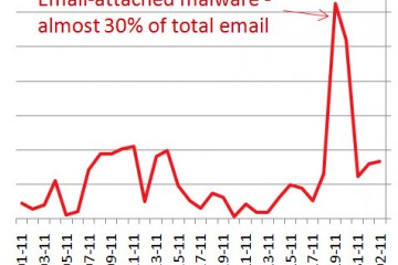 Increase of email malware
