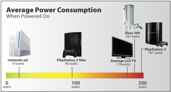 Console energy use`