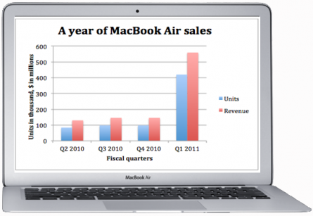 MacBook Air Sales Figures