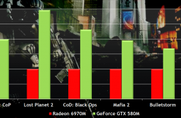 NVIDIA GeForce GTX 580 Performance FPS Benchmark