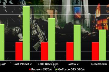 NVIDIA GeForce GTX 580 Performance FPS Benchmark