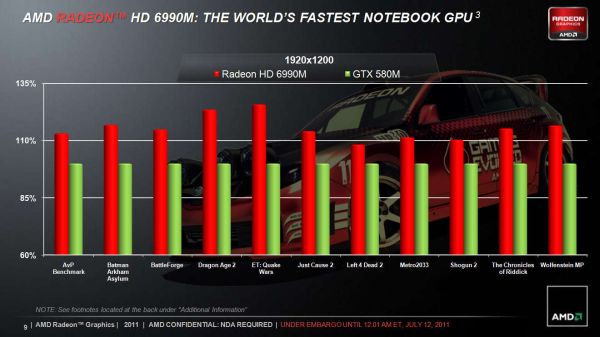 AMD Radeon HD 6990M vs NVIDIA GTX 580M