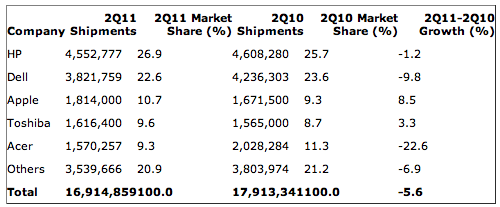 apple pc shipments